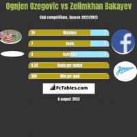 Ognjen Ozegovic vs Zelimkhan Bakayev h2h player stats