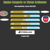 Ognjen Ozegovic vs Stefan Schimmer h2h player stats