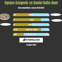 Ognjen Ozegovic vs Daniel Keita-Ruel h2h player stats