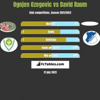 Ognjen Ozegovic vs David Raum h2h player stats