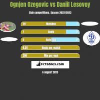 Ognjen Ozegovic vs Daniil Lesovoy h2h player stats