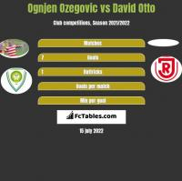 Ognjen Ozegovic vs David Otto h2h player stats