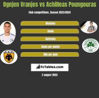 Ognjen Vranjes vs Achilleas Poungouras h2h player stats