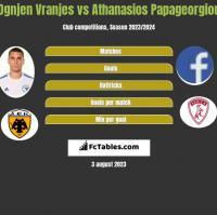 Ognjen Vranjes vs Athanasios Papageorgiou h2h player stats