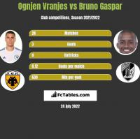 Ognjen Vranjes vs Bruno Gaspar h2h player stats