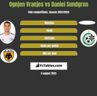 Ognjen Vranjes vs Daniel Sundgren h2h player stats
