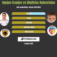 Ognjen Vranjes vs Dimitrios Kolovetsios h2h player stats