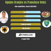 Ognjen Vranjes vs Francisco Velez h2h player stats