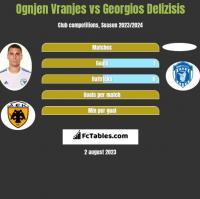 Ognjen Vranjes vs Georgios Delizisis h2h player stats