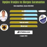 Ognjen Vranjes vs Giorgos Saramantas h2h player stats
