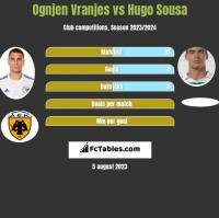 Ognjen Vranjes vs Hugo Sousa h2h player stats