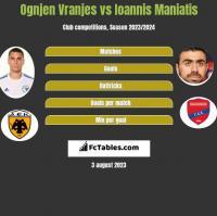 Ognjen Vranjes vs Ioannis Maniatis h2h player stats
