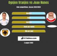 Ognjen Vranjes vs Joao Nunes h2h player stats