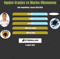 Ognjen Vranjes vs Marios Oikonomou h2h player stats