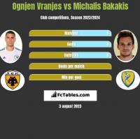 Ognjen Vranjes vs Michalis Bakakis h2h player stats