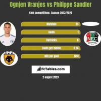 Ognjen Vranjes vs Philippe Sandler h2h player stats