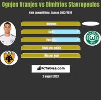 Ognjen Vranjes vs Dimitrios Stavropoulos h2h player stats