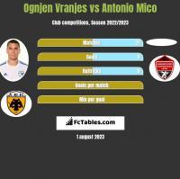 Ognjen Vranjes vs Antonio Mico h2h player stats