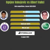 Ognjen Vukojevic vs Albert Vallci h2h player stats