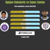 Ognjen Vukojevic vs Caner Cavlan h2h player stats