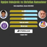 Ognjen Vukojevic vs Christian Ramsebner h2h player stats