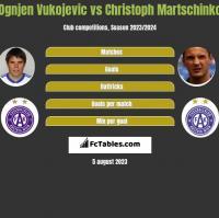 Ognjen Vukojevic vs Christoph Martschinko h2h player stats