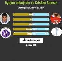 Ognjen Vukojevic vs Cristian Cuevas h2h player stats