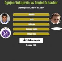 Ognjen Vukojevic vs Daniel Drescher h2h player stats