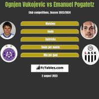 Ognjen Vukojevic vs Emanuel Pogatetz h2h player stats