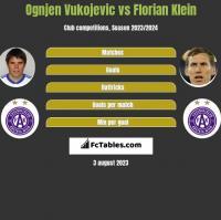 Ognjen Vukojevic vs Florian Klein h2h player stats