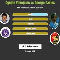Ognjen Vukojevic vs George Davies h2h player stats