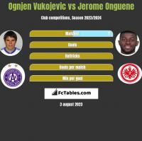 Ognjen Vukojevic vs Jerome Onguene h2h player stats