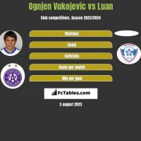 Ognjen Vukojevic vs Luan h2h player stats