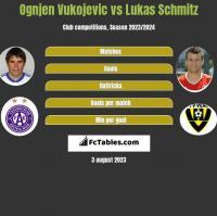 Ognjen Vukojevic vs Lukas Schmitz h2h player stats