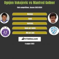 Ognjen Vukojevic vs Manfred Gollner h2h player stats
