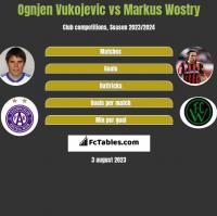 Ognjen Vukojevic vs Markus Wostry h2h player stats