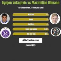 Ognjen Vukojevic vs Maximilian Ullmann h2h player stats