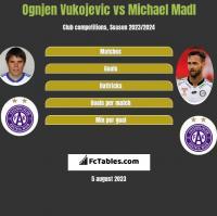 Ognjen Vukojevic vs Michael Madl h2h player stats