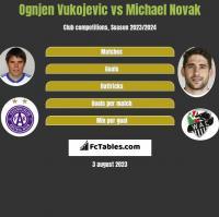 Ognjen Vukojevic vs Michael Novak h2h player stats