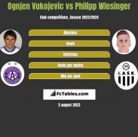 Ognjen Vukojevic vs Philipp Wiesinger h2h player stats