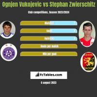 Ognjen Vukojevic vs Stephan Zwierschitz h2h player stats