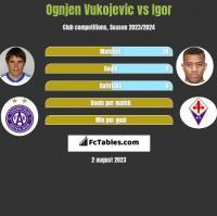 Ognjen Vukojevic vs Igor h2h player stats