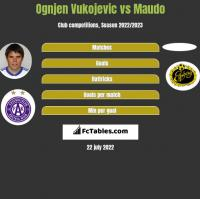 Ognjen Vukojevic vs Maudo h2h player stats