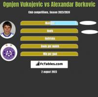 Ognjen Vukojevic vs Alexandar Borkovic h2h player stats