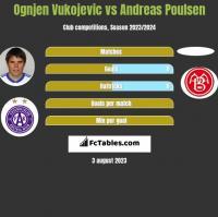 Ognjen Vukojevic vs Andreas Poulsen h2h player stats