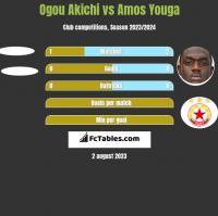 Ogou Akichi vs Amos Youga h2h player stats