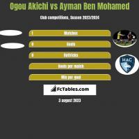 Ogou Akichi vs Ayman Ben Mohamed h2h player stats