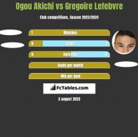 Ogou Akichi vs Gregoire Lefebvre h2h player stats