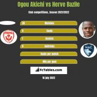 Ogou Akichi vs Herve Bazile h2h player stats