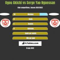 Ogou Akichi vs Serge Yao Nguessan h2h player stats